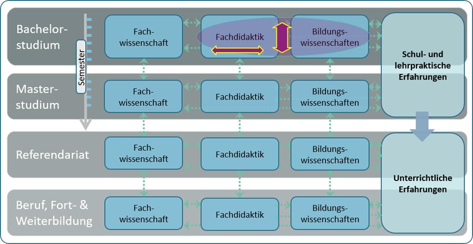 """Freiburger Säulen-Phasen-Modells der Kohärenz"" (Hellmann 2019)"